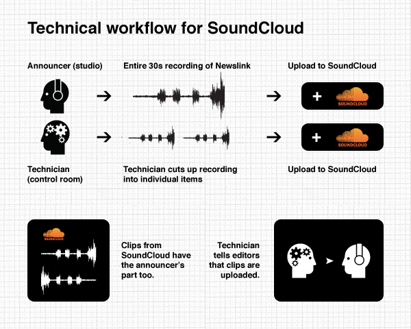 chapter combining newscoop and soundcloud template library